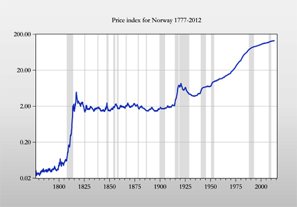 Price index for Norway 1777-2012